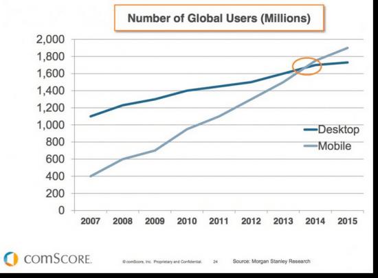 Mobile-stats-vs-desktop-users-global-