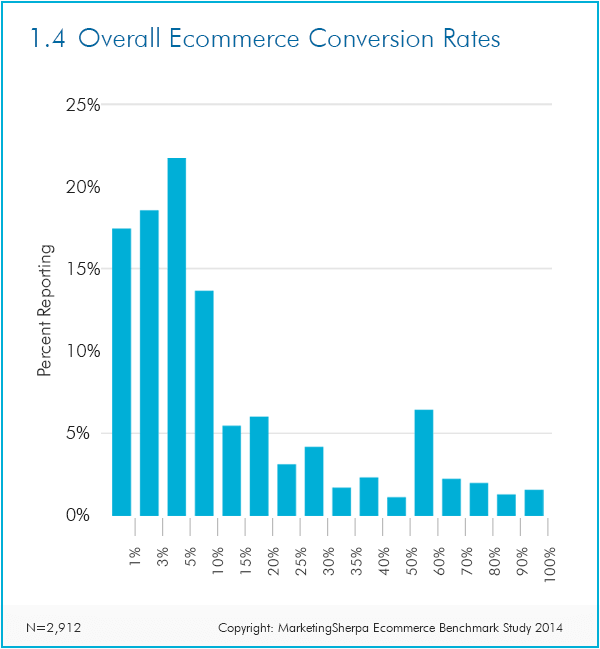 ecommerce-conversion-rate-chart-2014